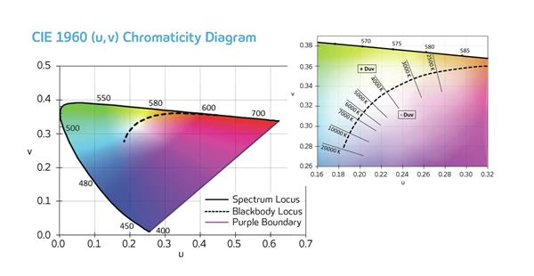 The CIE chormaticity diagrams map perceived color.