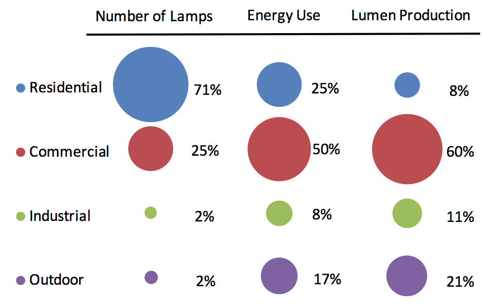 Figure 5-2 U.S. Lighting Lamp Inventory, Electricity Consumption and Lumen Production in 2010