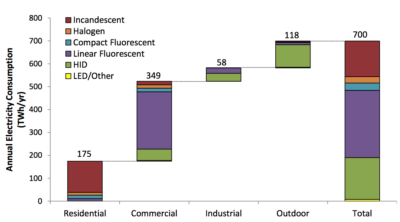 Figure 5-3 U.S. Lighting Electricity Consumption by Sector and Lamp Type in 2010